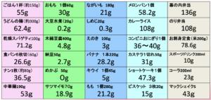 食品別糖質量ハンドブック