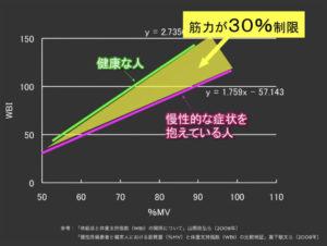 筋力制限のグラフ