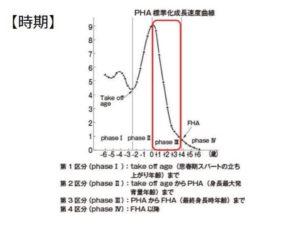 PHA標準化成長度速度曲線