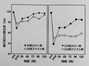 最大筋力の変化率