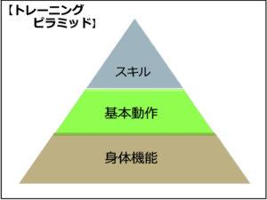 トレーニングピラミッド